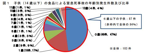 消費者庁資料グラフ