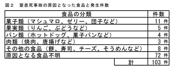 消費者庁資料の表